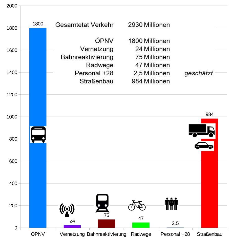 Grafik Gesamtetat 2930 Millionen Euro davon für - Radwege: 47 Millionen Euro - Straßenbau : 984 Millionen Euro - ÖPNV 1800 Millionen Euro - Vernetzung 24 Millionen Euro - Bahnreaktivierung: 75 Millionen Euro - Personal +28 Stellen 2,5 Millionen Euro (geschätzt)